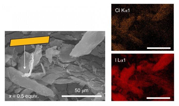 Des chercheurs développent de nouveaux matériaux pour l'énergie et la détection