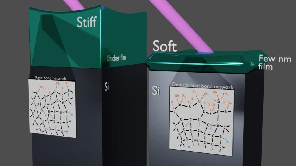 Des chercheurs utilisant des lasers ultraviolets réalisent une mesure sans précédent des nanomatériaux