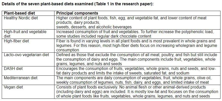 Il a été démontré que les régimes à base de plantes abaissent la tension artérielle même avec un nombre limité de viande et de produits laitiers