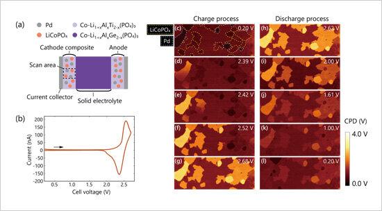 Imagerie des changements de distribution de potentiel séquentiels dans les électrodes pendant la charge / décharge