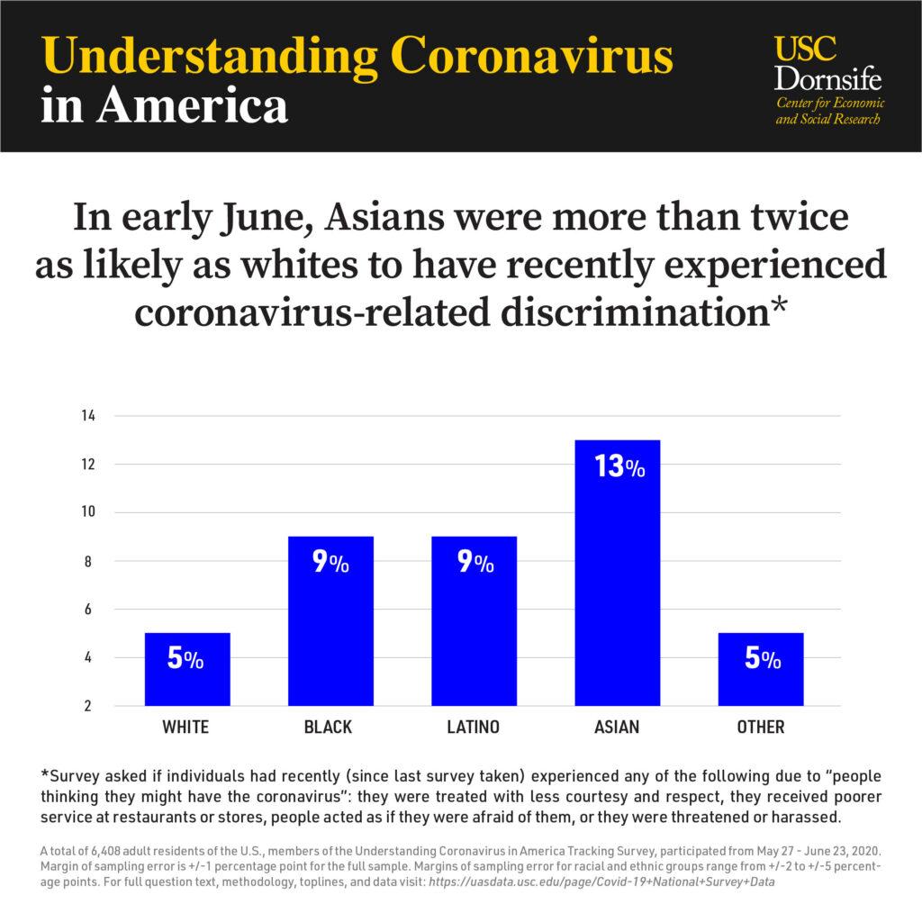 La discrimination liée au COVID affecte de manière disproportionnée les minorités raciales
