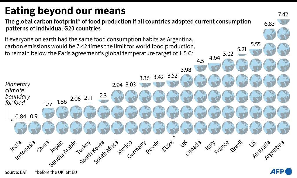 Le G20 «empreinte alimentaire» en carbone est le plus élevé dans les pays amateurs de viande