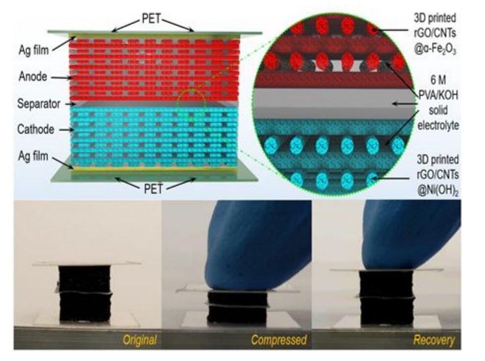 Les batteries imprimées en 3D gèrent la pression
