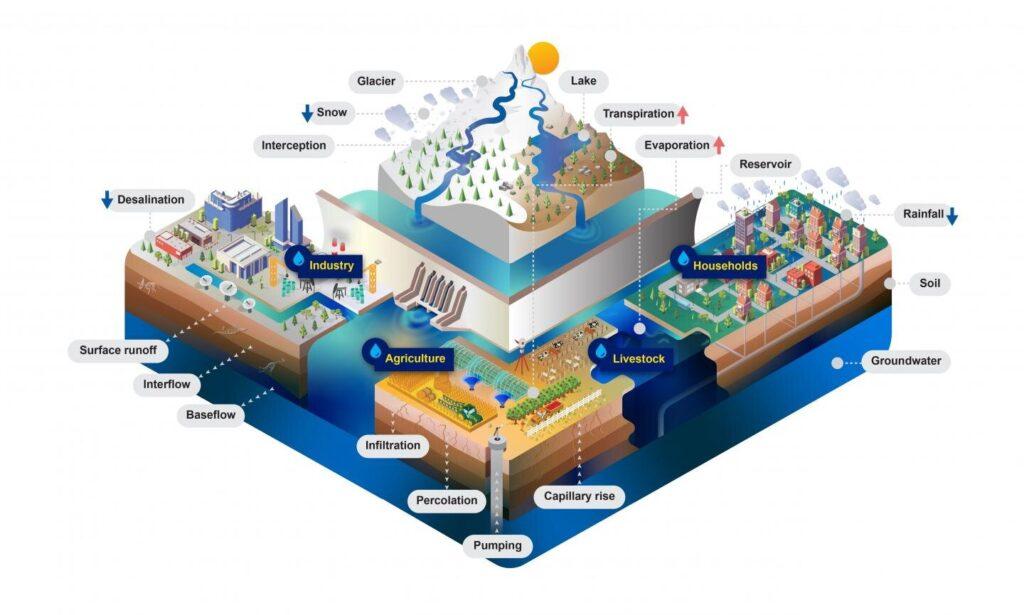Rendre la modélisation complète des ressources en eau plus accessible